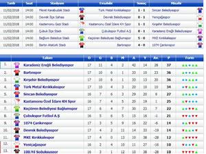 Ereğli Belediyespor, Çubukspor'u tek golle geçti ve liderliğe yükseldi